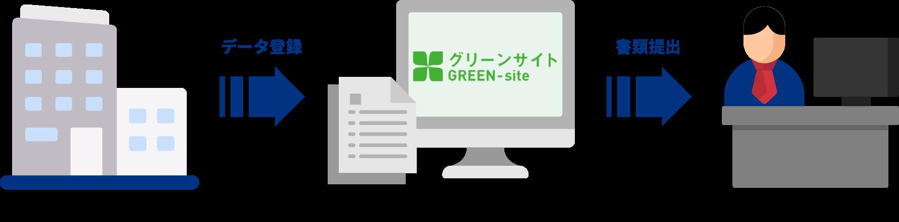 GREEN-siteの流れ