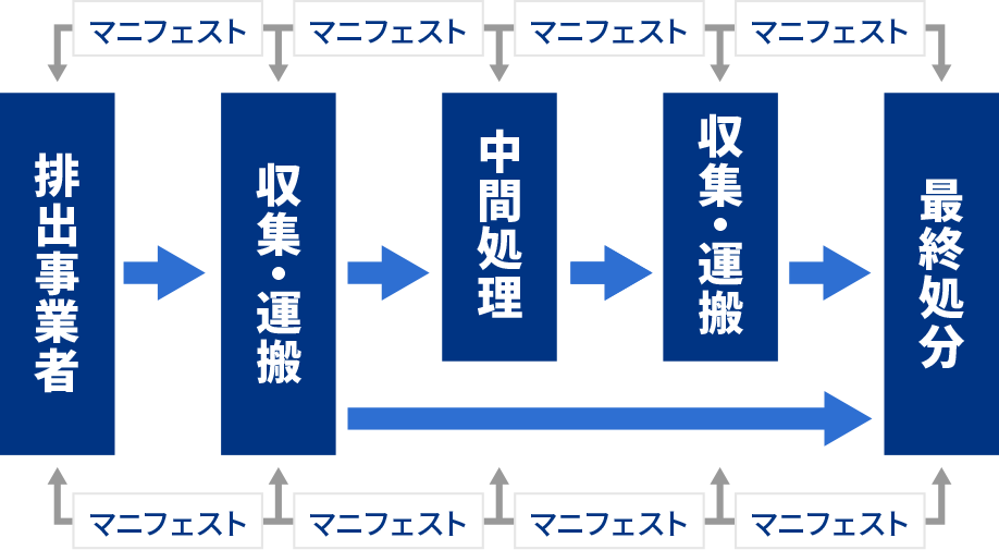 マニフェスト制度